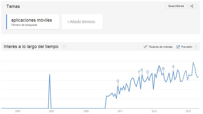tendencia de ventas